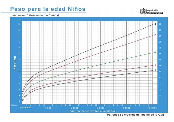 tabla OMs de niños de nacimiento a 5 años.