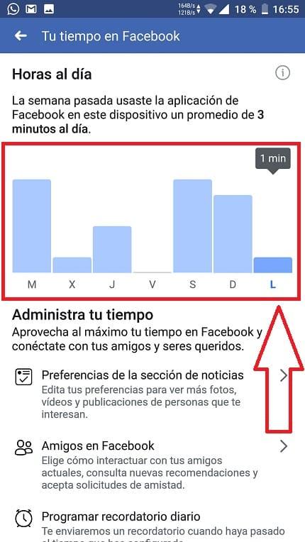 Horas que se le dedican a facebook.